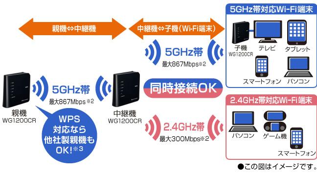 【Wi-Fiデュアルバンド中継機能】によりWi-Fi使用範囲を拡大