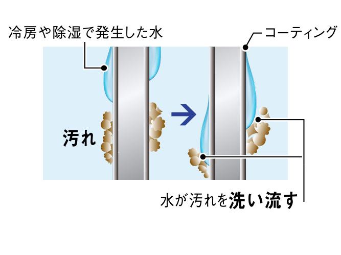 親水コーティング(熱交換器)