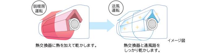 セットしておくと冷房・除湿運転後に自動でエアコン内部を乾燥します