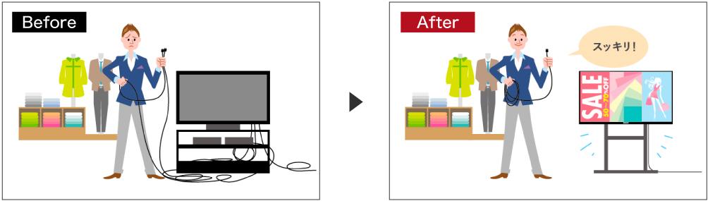 ディスプレイ本体にWebベースサイネージ技術を搭載しているのでSTB不要で多彩な表現が可能