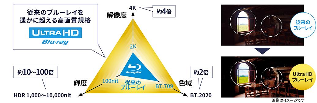 Ultra HD ブルーレイ再生対応