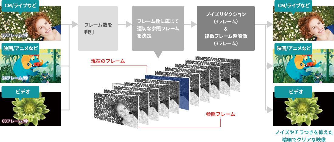 映像の種類を判別し超解像処理