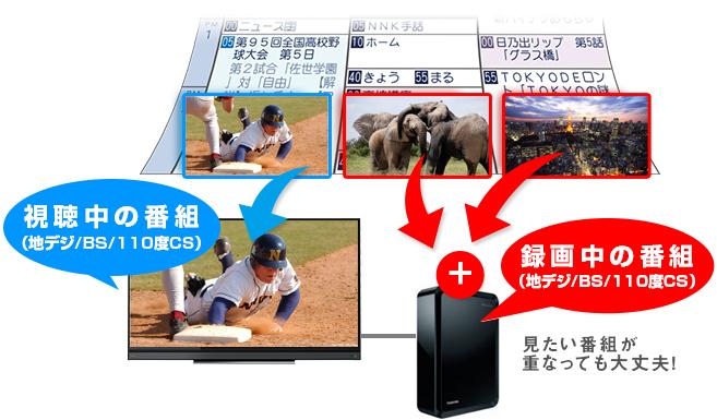 BSも地デジも3チューナーだから番組を見ながら別の2番組を同時に録画できる