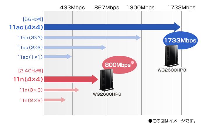 最大1733Mbps(5GHz帯)+800Mbps(2.4GHz帯)※の超高速通信