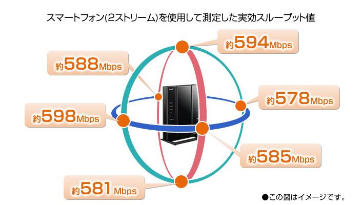新開発の[ワイドレンジアンテナ]で、360°電波が届く
