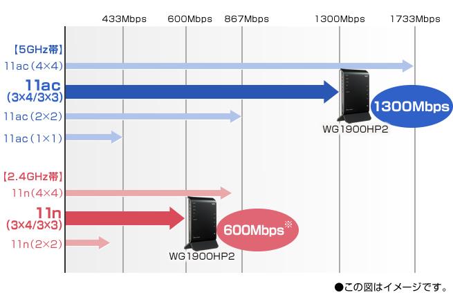 最大1300Mbps(5GHz帯)+600Mbps(2.4GHz帯)※の超高速通信