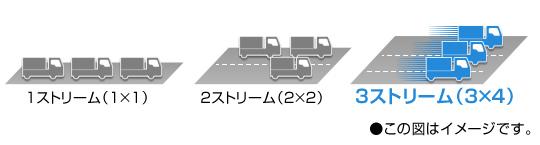 3ストリーム(3×4)対応で、さらに安定した超高速通信