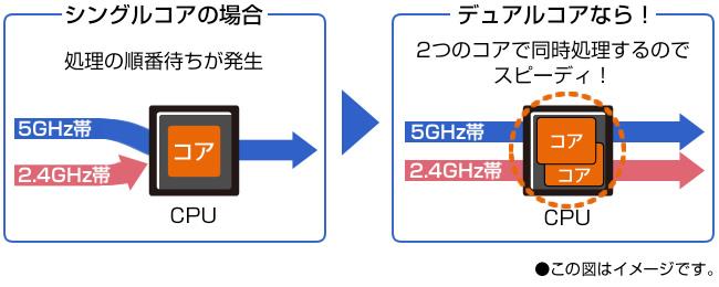 デュアルコアCPUと2つの無線用CPUで通信処理を高速化