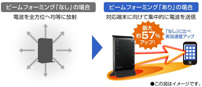 【ビームフォーミング】対応で電波の実効速度がアップ