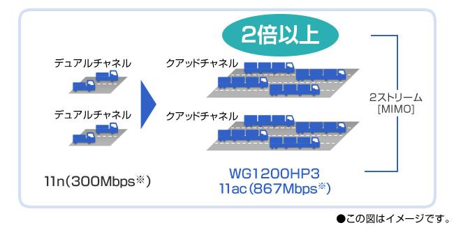 従来の11n(300Mbps)に比べ、2倍以上の高速通信!