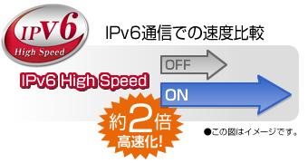 Aterm独自のブースト機能で、高速なIPv6通信がさらに加速!