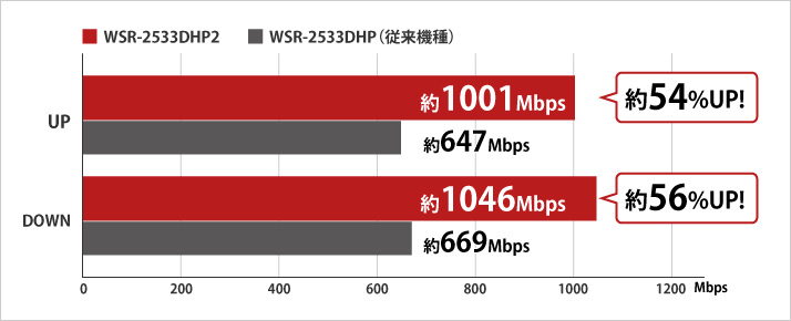 CPUの強化により基礎力がUP。最大スループットが増加