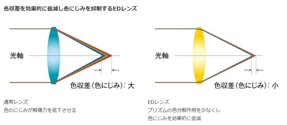 単焦点レンズならではの高い光学性能