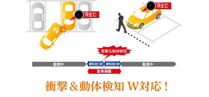 業界トップクラスの最長24時間録画に対応。 「駐車監視録画※」機能搭載。