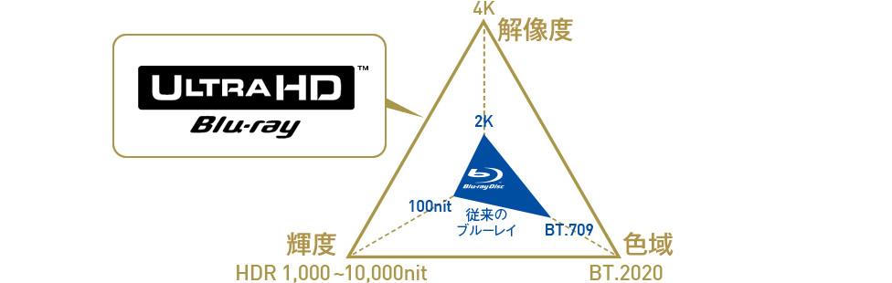 4K/HDRの映像が楽しめる