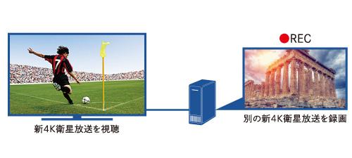 新4K衛星放送(注1)の裏番組録画に対応