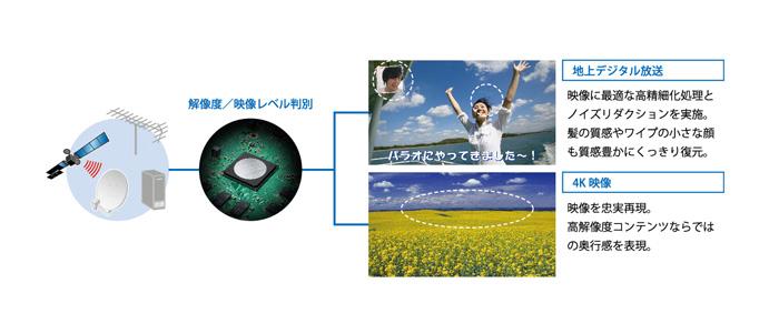 地上デジタル放送も4K画質に変換「4K-Master アップコンバート プロ」