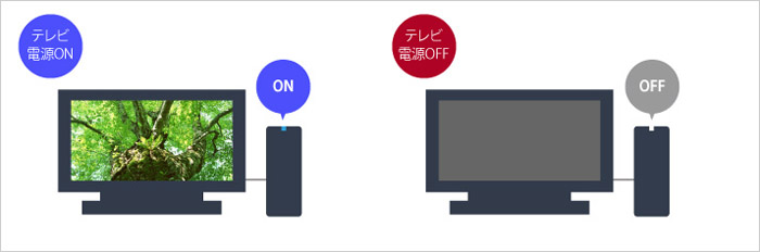 テレビやパソコンの電源のON・OFFに連動