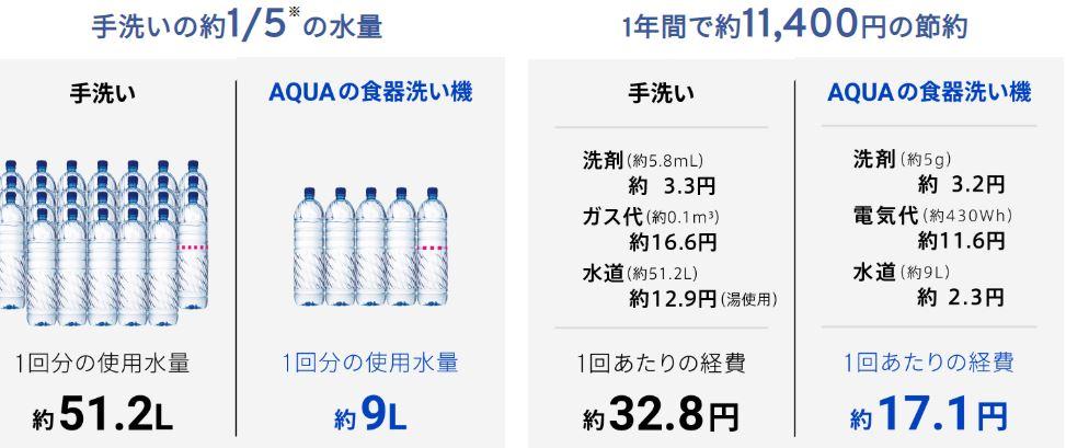 食器洗い機なら、 節水、節約ができる。