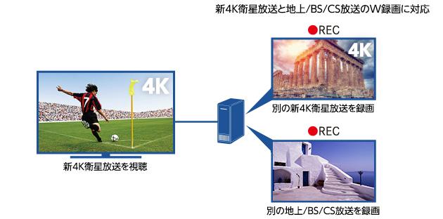 新4K衛星放送(注1)を存分に楽しむ4Kダブルチューナー内蔵