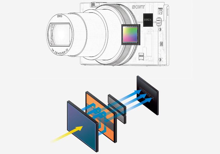 新開発のイメージセンサーが実現する圧倒的なスピード性能