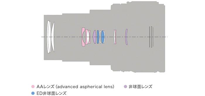 24-200mm(*)の高倍率ズームと高画質性能を両立