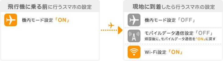 飛行機に乗る前に機内モードを「ON」、現地に到着後は機内モードを「OFF」、モバイルデータ通信設定を「OFF」、Wi-Fi設定は「ON」にする