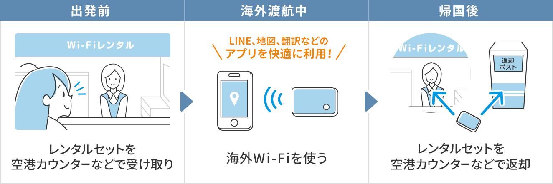 出発前にレンタルセットを空港カウンターなどで受け取ります。海外渡航中では海外Wi-Fiを使ってLINE、地図、翻訳などのアプリを快適に利用できます!帰国後はレンタルセットを空港カウンターなどで返却します。
