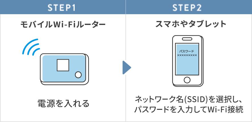 モバイルWi-Fiルーターの電源を入れて、スマホやタブレットの設定画面でネットワーク名(SSID)を選択しパスワードを入力するとWi-Fiが接続されます。