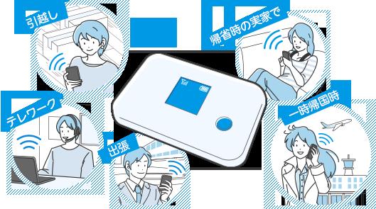 【国内Wi-Fiレンタルは、主にこんな場合に便利】・インターネット環境がない実家への帰省時に。・海外にお住まいで、一時帰国時のインターネット環境に。・出張や国内旅行など、短期間の遠出に。・引越し時の新居へのインターネットの開通までのつなぎとして。・テレワーク・在宅勤務に。