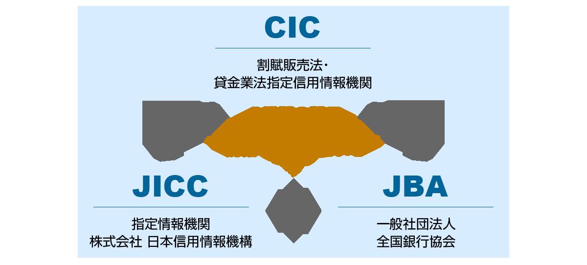 指定信用情報機関の3機関の間で情報交流している
