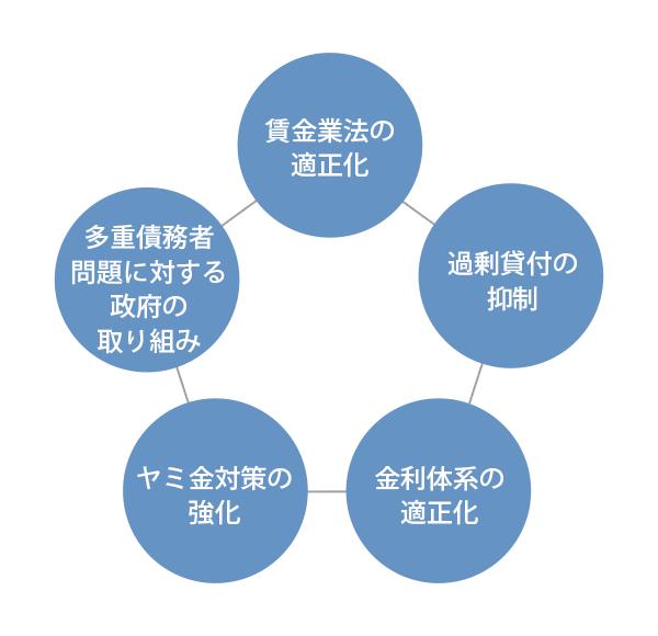 図:改正賃金業法の仕組み