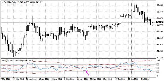 カナダ円の日足チャート