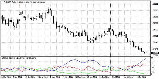 ユーロドル日足にDMIを表示したチャート