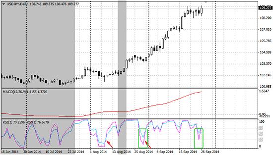 ドル円(日足)チャートとMACDシグナル、2期間と3期間のRSIのイメージ