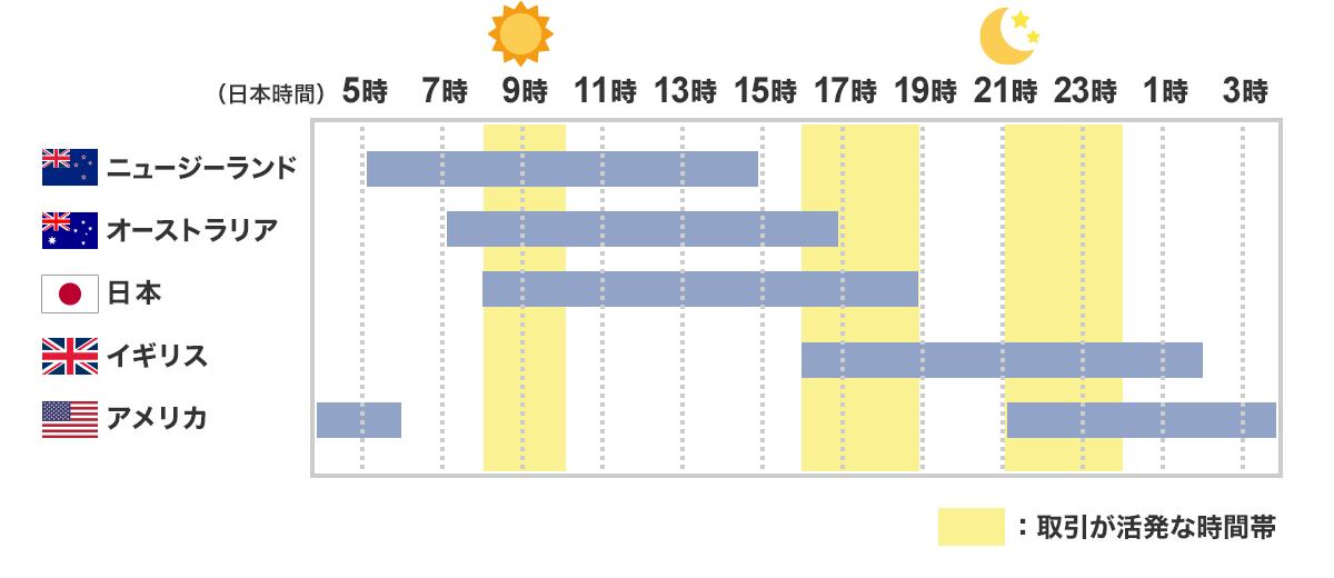 図:主な通貨ペアの取引シェア(1日平均)