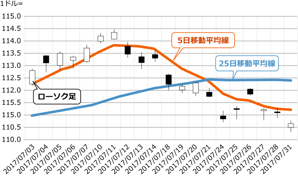 図:FXの取引画面でよく目にするチャートの例
