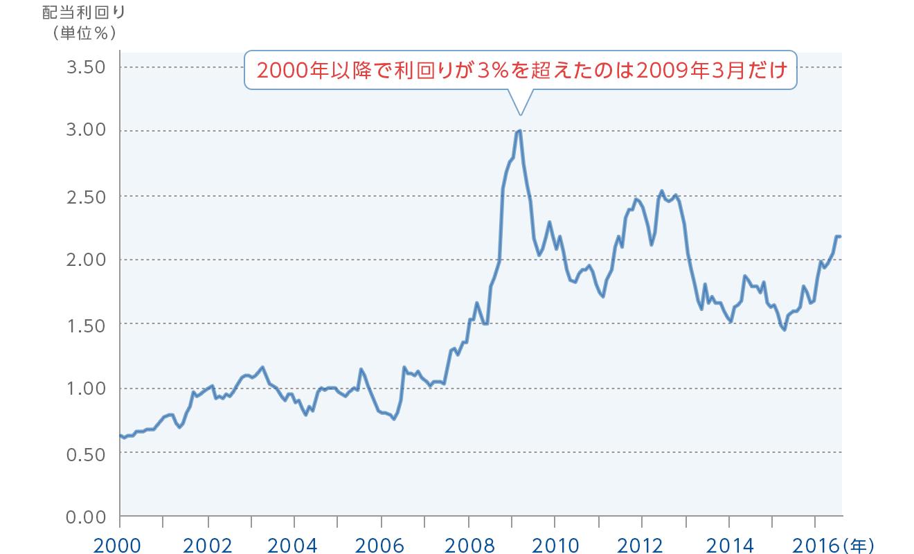 図:東京証券取引所第1部銘柄の平均配当利回りの推移