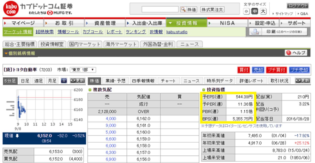 図:カブドットコム証券の銘柄情報画面