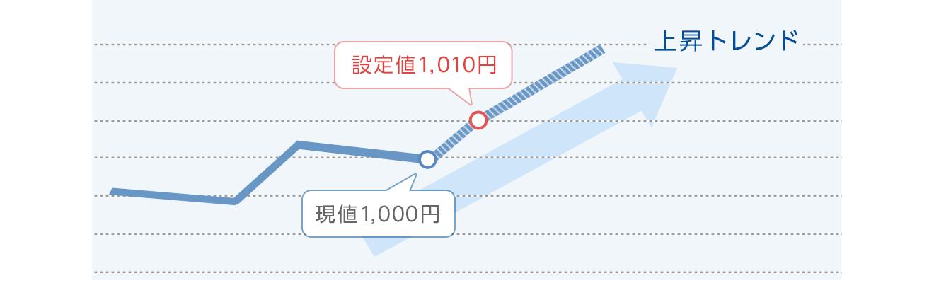 図:逆指値のトレンドフォロー