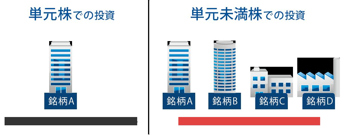 単元未満株・ミニ株・るいとうとは?取扱い証券会社を紹介 - 価格.com