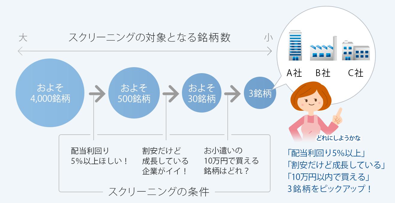 図:「配当利回り5%以上」「割安だけで成長している」「10万円以内で買える」3銘柄をピックアップ!