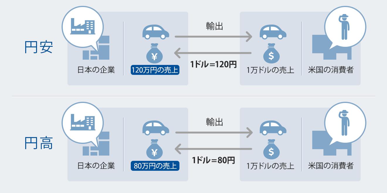 図:初心者が知っておきたいマーケット 円高・円安について