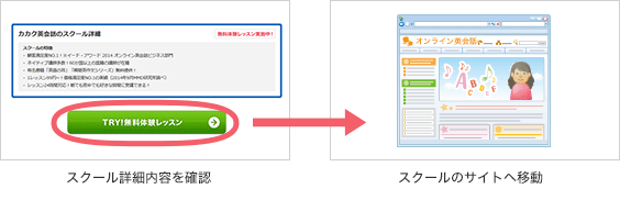目的や特徴からスクールを検索。スクール詳細内容を確認。スクールのサイトへ移動。