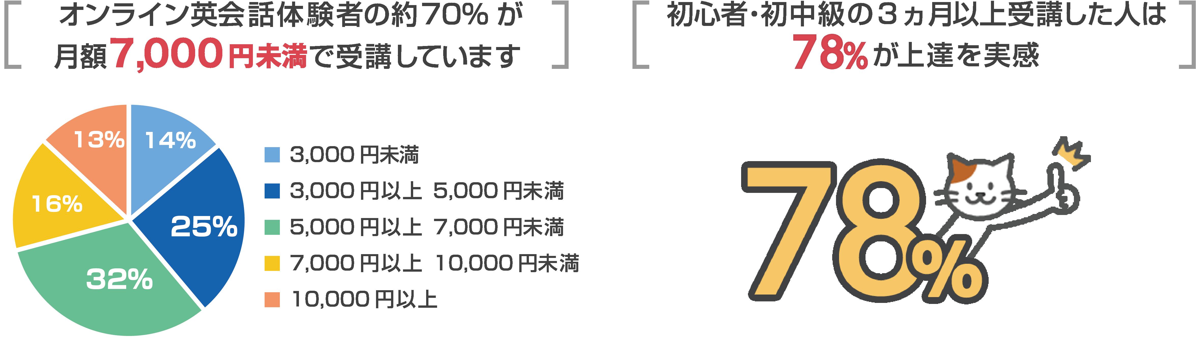 オンライン英会話体験者の約70%が月額6,000円未満で受講しています。初心者・初中級の3カ月以上受講した人は86%が上達を実感。