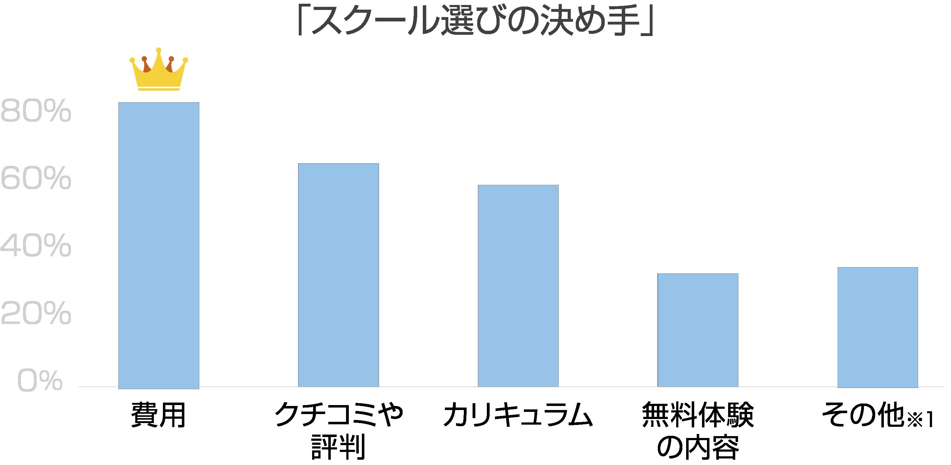 スクール選びの決め手グラフ