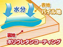 防水シート(マット)