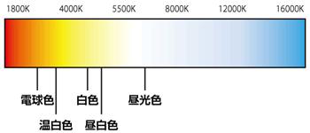 「電球・蛍光灯」の光源色(光の色)の選び方