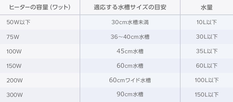 ヒーターの容量と水槽サイズ