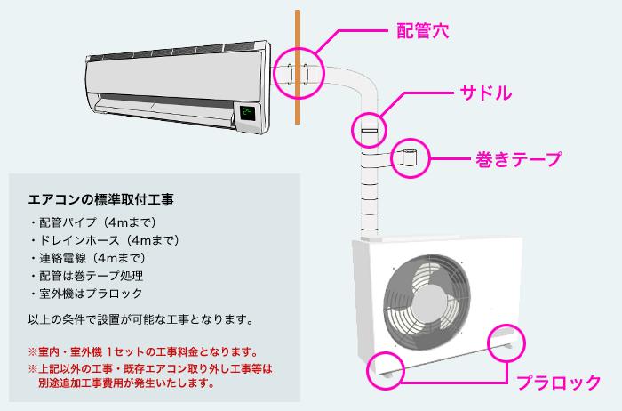 エアコンの標準取付工事は配管パイプ(4mまで)、ドレインホース(4mまで)、連絡電線(4mまで)、配管は巻テープ処理、室外機はプラロック、以上の条件で設置が可能な工事となります。※室内・室外機1セットの工事料金となります。上記以外の工事・既存エアコン取り外し工事等は別途追加工事費用が発生いたします。